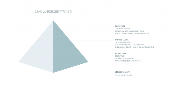 lean wardrobe pyramid