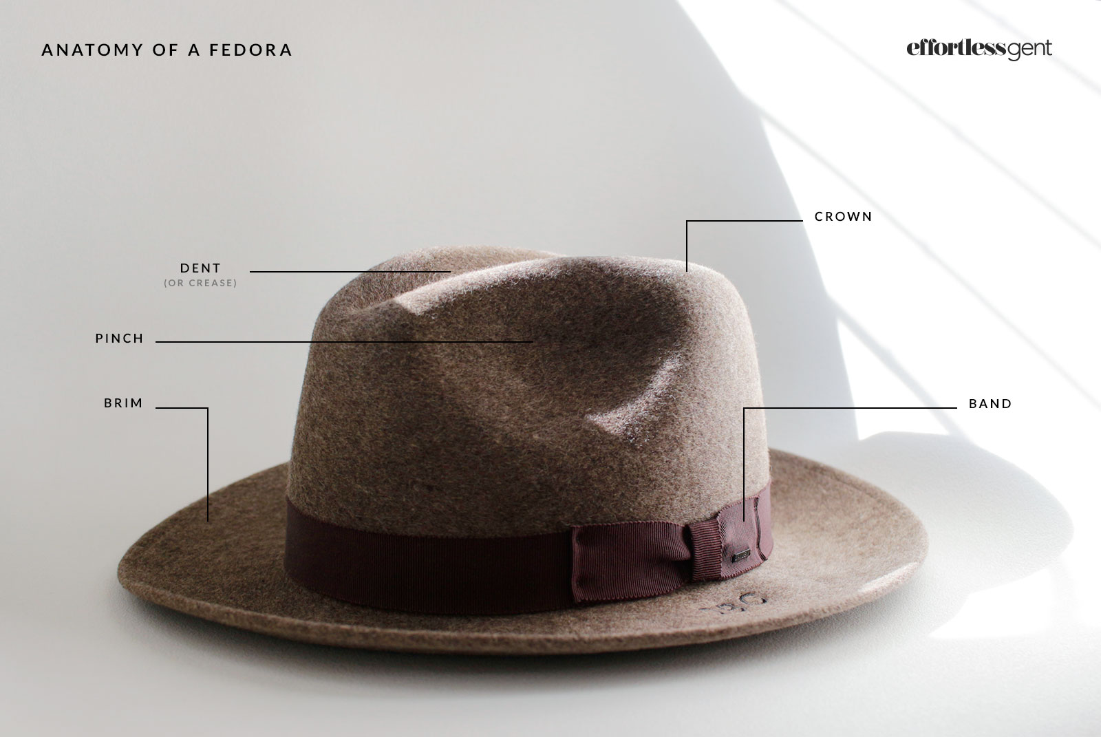 Anatomy of a Fedora - Everything You Need To Know About Fedoras