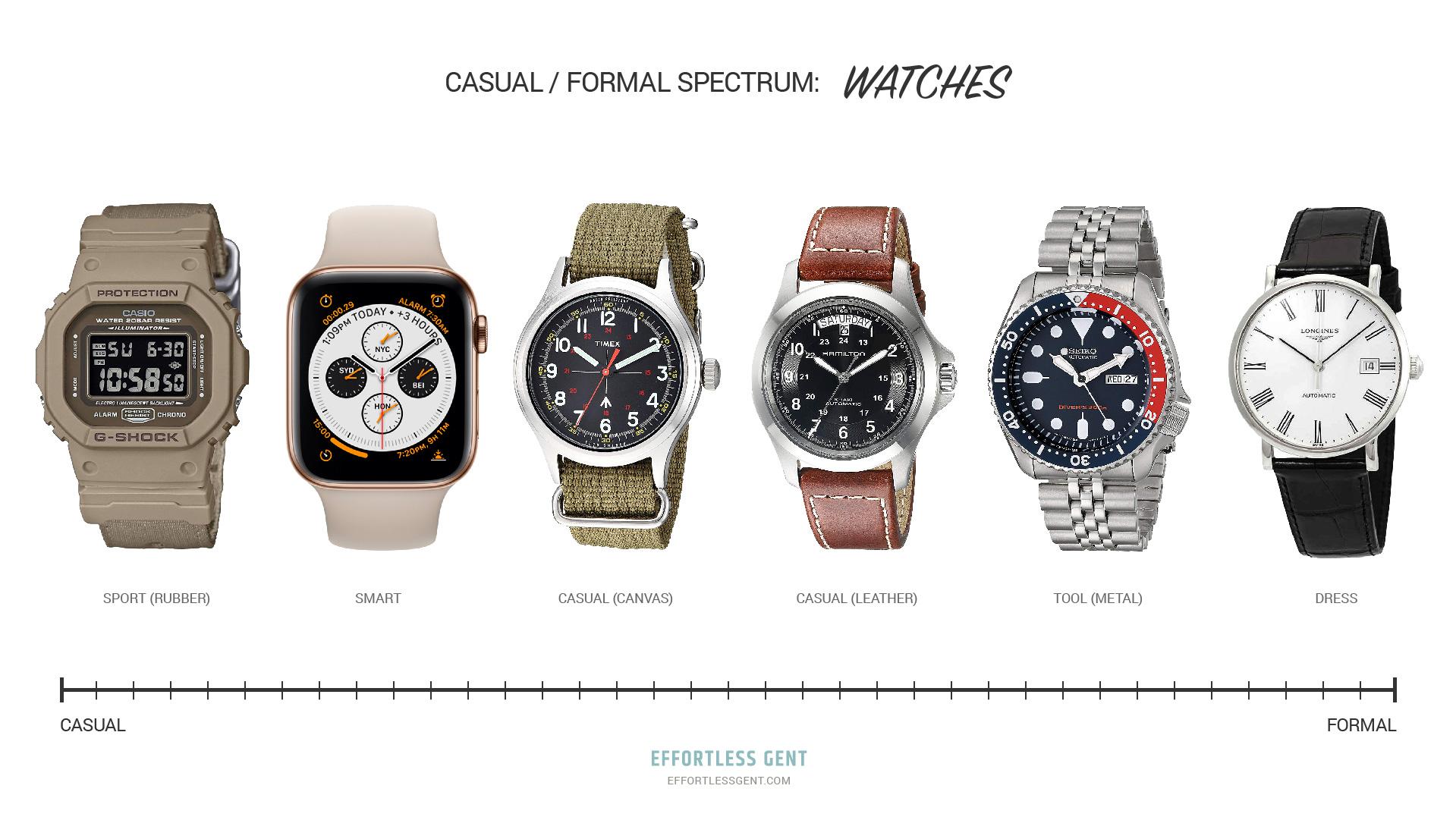best men's watches: formality spectrum
